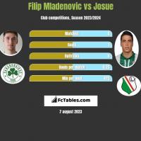 Filip Mladenovic vs Josue h2h player stats