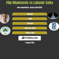 Filip Mladenovic vs Lubomir Satka h2h player stats