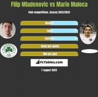 Filip Mladenovic vs Mario Maloca h2h player stats