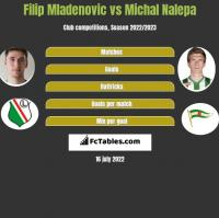 Filip Mladenović vs Michał Nalepa h2h player stats