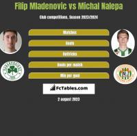 Filip Mladenovic vs Michal Nalepa h2h player stats