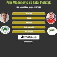 Filip Mladenovic vs Rafal Pietrzak h2h player stats