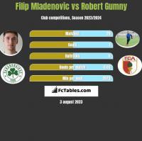 Filip Mladenovic vs Robert Gumny h2h player stats
