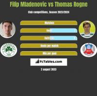 Filip Mladenovic vs Thomas Rogne h2h player stats