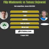 Filip Mladenovic vs Tomasz Dejewski h2h player stats