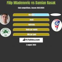 Filip Mladenovic vs Damian Rasak h2h player stats