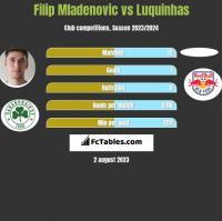 Filip Mladenovic vs Luquinhas h2h player stats
