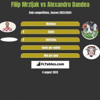 Filip Mrzljak vs Alexandru Dandea h2h player stats