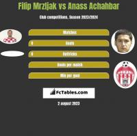 Filip Mrzljak vs Anass Achahbar h2h player stats