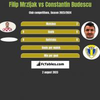 Filip Mrzljak vs Constantin Budescu h2h player stats