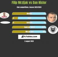 Filip Mrzljak vs Dan Nistor h2h player stats
