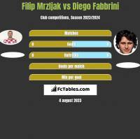Filip Mrzljak vs Diego Fabbrini h2h player stats