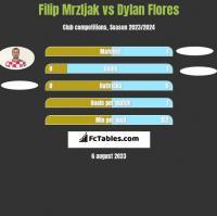 Filip Mrzljak vs Dylan Flores h2h player stats