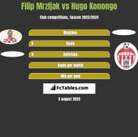 Filip Mrzljak vs Hugo Konongo h2h player stats