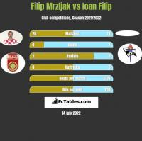 Filip Mrzljak vs Ioan Filip h2h player stats