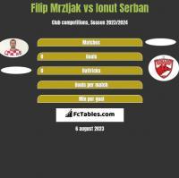 Filip Mrzljak vs Ionut Serban h2h player stats