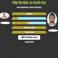 Filip Mrzljak vs Kevin Bru h2h player stats