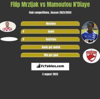 Filip Mrzljak vs Mamoutou N'Diaye h2h player stats