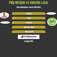 Filip Mrzljak vs Valentin Lazar h2h player stats
