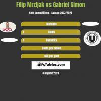 Filip Mrzljak vs Gabriel Simon h2h player stats