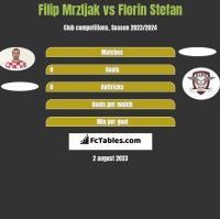 Filip Mrzljak vs Florin Stefan h2h player stats