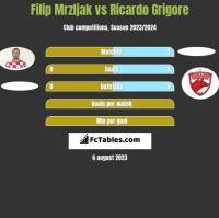 Filip Mrzljak vs Ricardo Grigore h2h player stats