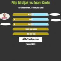 Filip Mrzljak vs Geani Cretu h2h player stats