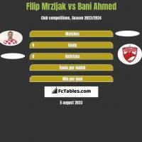 Filip Mrzljak vs Bani Ahmed h2h player stats