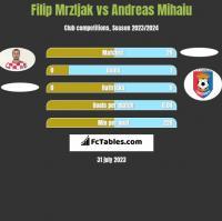 Filip Mrzljak vs Andreas Mihaiu h2h player stats