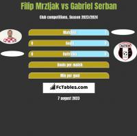 Filip Mrzljak vs Gabriel Serban h2h player stats