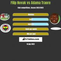 Filip Novak vs Adama Traore h2h player stats