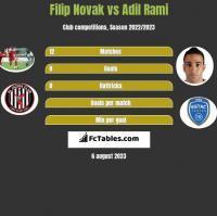 Filip Novak vs Adil Rami h2h player stats