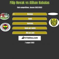 Filip Novak vs Alihan Kubalas h2h player stats