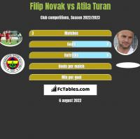 Filip Novak vs Atila Turan h2h player stats