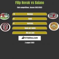 Filip Novak vs Baiano h2h player stats