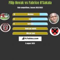Filip Novak vs Fabrice N'Sakala h2h player stats