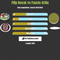 Filip Novak vs Fausto Grillo h2h player stats