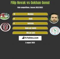 Filip Novak vs Gokhan Gonul h2h player stats