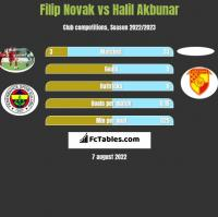 Filip Novak vs Halil Akbunar h2h player stats