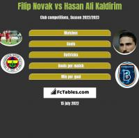 Filip Novak vs Hasan Ali Kaldirim h2h player stats