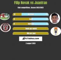 Filip Novak vs Juanfran h2h player stats