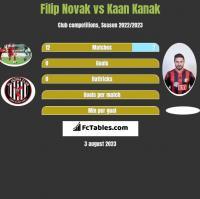 Filip Novak vs Kaan Kanak h2h player stats