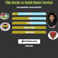 Filip Novak vs Kamil Ahmet Corekci h2h player stats