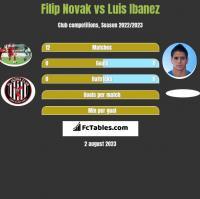 Filip Novak vs Luis Ibanez h2h player stats