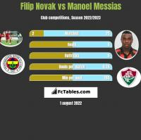 Filip Novak vs Manoel Messias h2h player stats