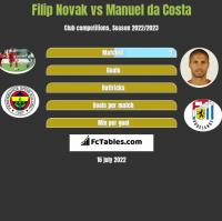 Filip Novak vs Manuel da Costa h2h player stats