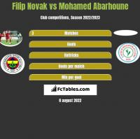 Filip Novak vs Mohamed Abarhoune h2h player stats