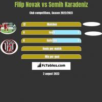 Filip Novak vs Semih Karadeniz h2h player stats