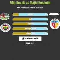Filip Novak vs Majid Hosseini h2h player stats