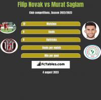Filip Novak vs Murat Saglam h2h player stats